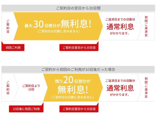 アイフル無利息サービスは最大30日間利息0円