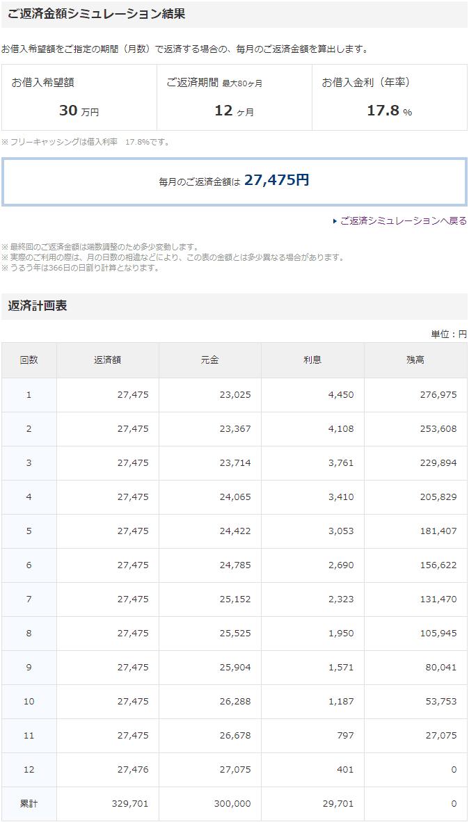 プロミスの返済金額シミュレーションの結果