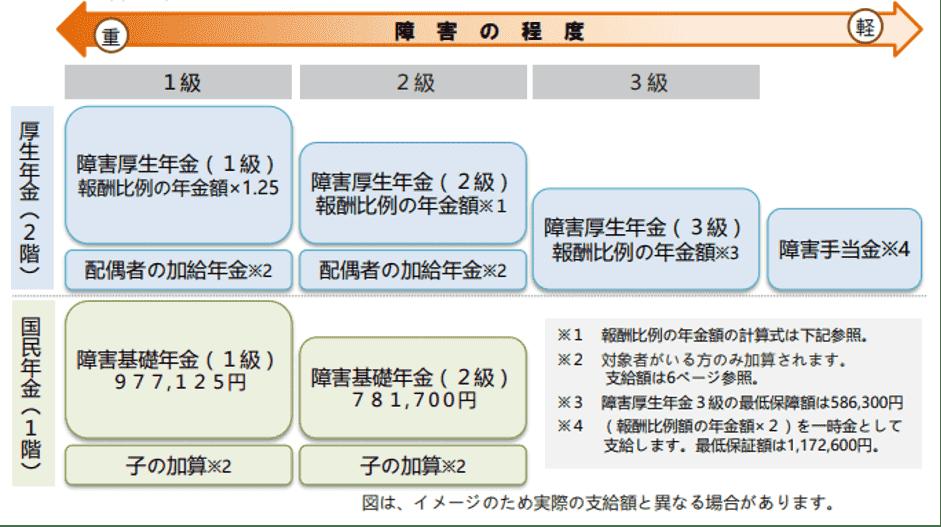 令和2年度版 障害年金ガイド|障害基礎年金・障害厚生年金の等級と年金額